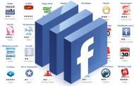 Facebook Uygulamalarına Dikkat Edin!